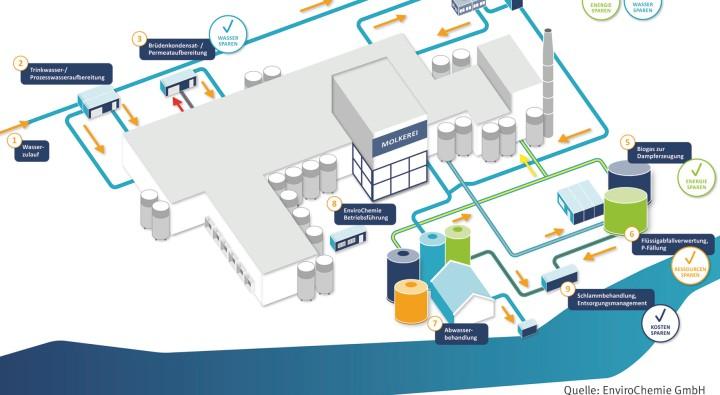 EnviroChemie Produktionsprozess von Molkereien