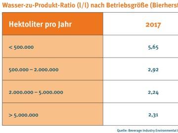drinktec-Tabelle Wasser zu Produkt-Ratio nach Betriebsgröße (Bierherstellung)