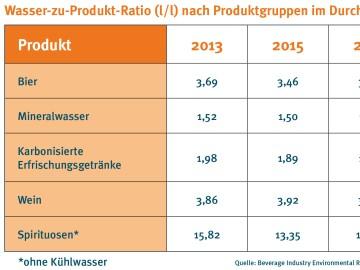 drinktec-Tabelle Wasser zu Produkt-Ratio nach Produktgruppen im Durchschnitt