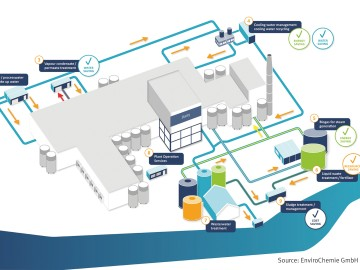EnviroChemie Production Process Dairies