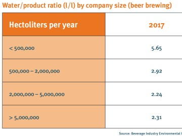 drinktec-Table Water-product ratio by company size (beer brewing)