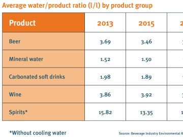 drinktec-Table Average water-product ratio by product group