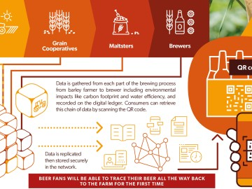 Blockchain technology is being used to give full transparency and traceability in supply chain of barley, all the way to the consumer. Source: Anheuser-Busch InBev